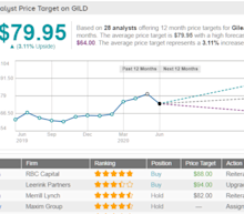 Gilead Sciences Inc Gild Stock