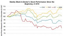 Could Stanley Black & Decker Stock Bounce Back?