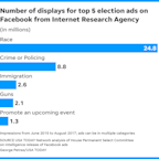 We read every one of the 3,517 Facebook ads bought by Russians. Here's what we found