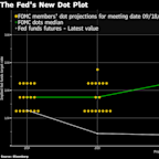 Bond Traders Are Still Leaning Toward Another 2019 Fed Rate Cut