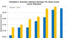 What Could Drive Caterpillar's Adjusted Earnings?