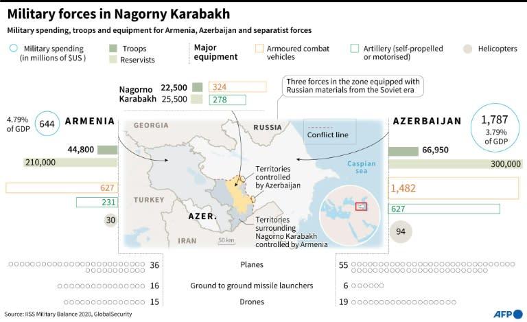 Military forces in Nagorno Karabakh