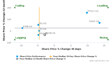 B Communications Ltd. breached its 50 day moving average in a Bearish Manner : BCOM-US : March 23, 2017