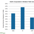A Look at Kohl's Capital Allocation Plans