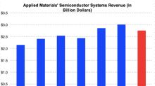Could Applied Materials Stock Continue to Decline?