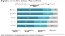 Leading U.S. Lenders Believe Collections to be Digitally Transformed in Next Two Years, says FICO and Aite Group