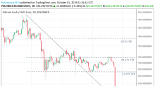 Bitcoin Cash – ABC, Litecoin and Ripple Daily Analysis – 01/10/19