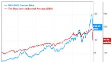 5 Buffett-Munger Stocks to Spring Toward in 2nd Quarter