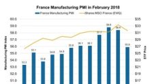 Is France's Falling Manufacturing PMI Affecting Business?