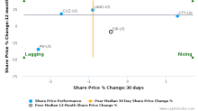 Select Income REIT breached its 50 day moving average in a Bearish Manner : SIR-US : October 26, 2017