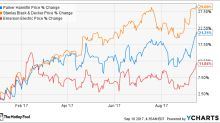 Are These 3 High-Flying Stocks Still a Good Value?