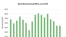 Why Spain's Manufacturing PMI Was Unchanged in June