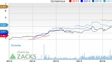 Top Ranked Value Stocks to Buy for December 21st