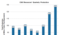 Will CNX Resources' Production Increase in Q2 2018?