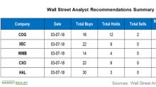 Analyzing Wall Street Targets for COG, XEC, WMB, CXO, and HAL