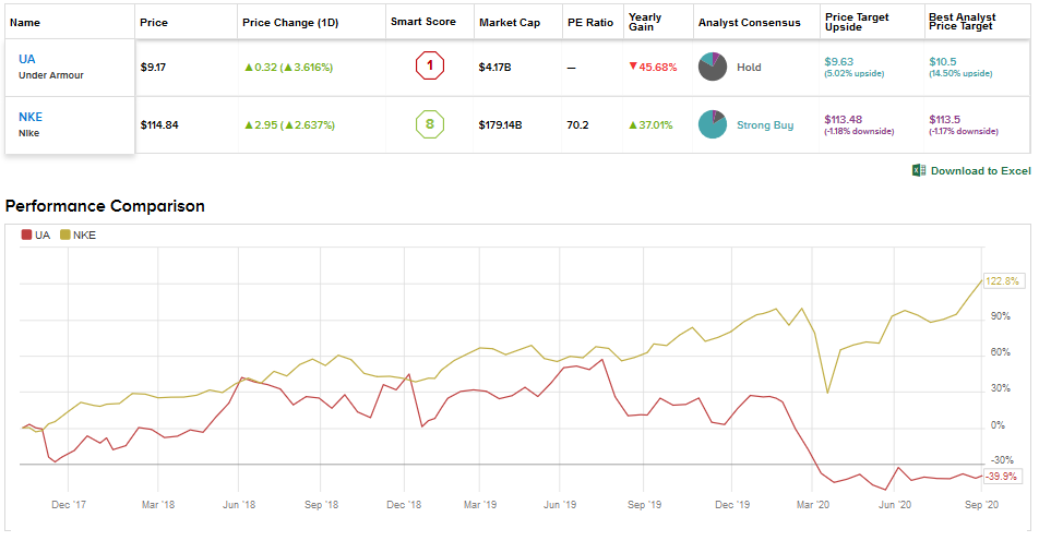 localizar arco calidad  Under Armour vs Nike: Which Stock Does The Street Rate As 'Strong Buy'?