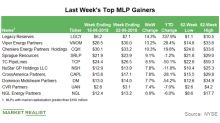Top MLP Gainers in the Week Ending June 22