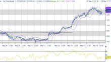 USA, ora oversold dollaro, Borsa e yields