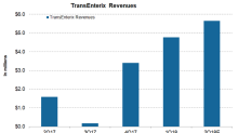 How TransEnterix Is Positioned Financially