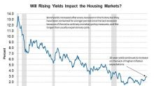 Are Rising Rates Affecting Housing Markets?