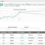 Bilibili's 4Q Sales Beat Analysts' Estimates; Shares Rise 3.8%