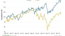 Utilities Beat Broader Markets in the Long Term