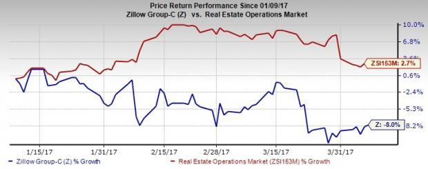 Forget zillow buy these 4 real estate operations stocks for Zillow stock quote