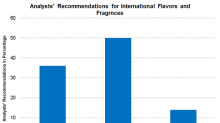 Analyst Recommendations for International Flavors & Fragrances
