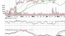3 Big Stock Charts for Tuesday: Netflix, Inc. (NFLX), United States Oil Fund LP (ETF) (USO) and Automatic Data Processing (ADP)