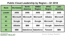 Why IBM's Cloud Vendor Ranking Is Sliding