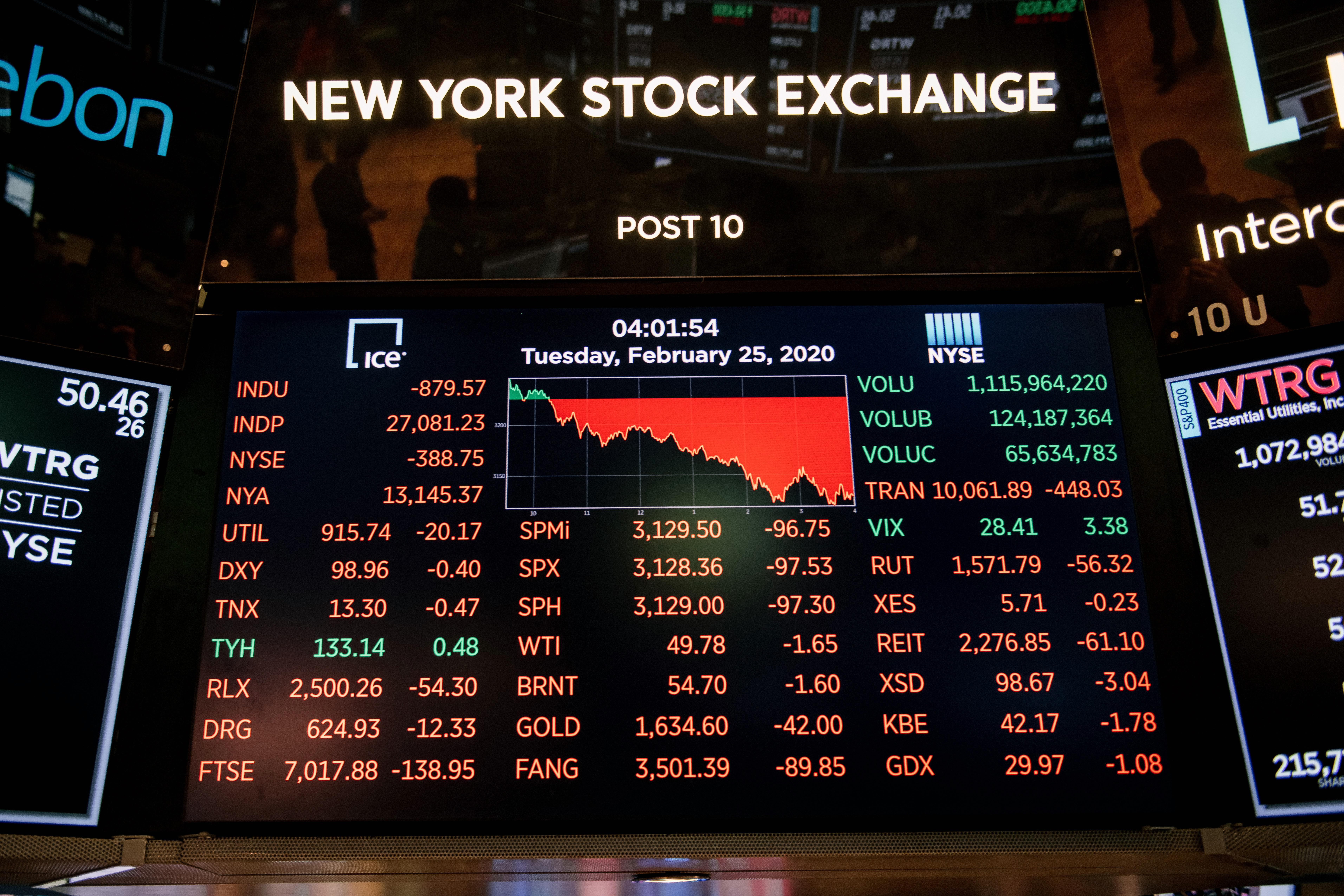 News post image: Stock market news live: Stocks erase rebound, dip into the red as coronavirus pandemic fears flare