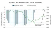 Will Safe-Haven Demand Push the Japanese Yen Higher?