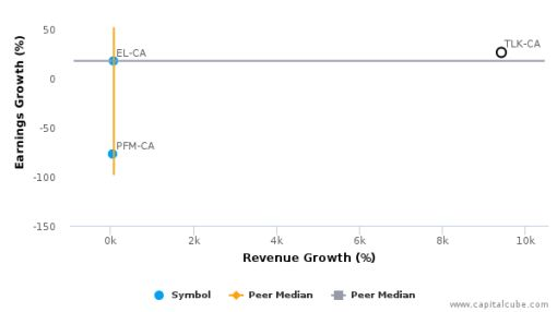 Frankly, Inc. :TLK-CA: Earnings Analysis: Q1, 2016 By the Numbers : June 3, 2016