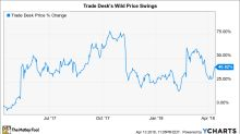 Why The Trade Desk Inc. Lost 12% in March