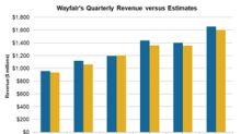 Wayfair's Top-Line Numbers Are Impressive