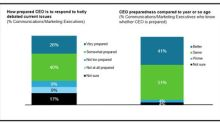 67 Percent of Communications and Marketing Executives See Positive Reputational Impact When CEOs Take a Stand on Societal Issues