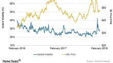 Halliburton's Next 7-Day Stock Price Forecast