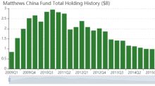 Matthews China Fund Buys 8 Stocks in 1st Quarter
