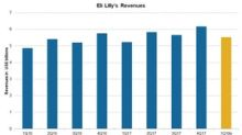 Eli Lilly's 1Q18 Estimates: Revenue Growth Expected