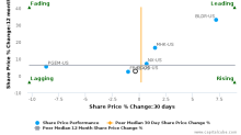 Masonite International Corp. breached its 50 day moving average in a Bearish Manner : DOOR-US : August 8, 2017