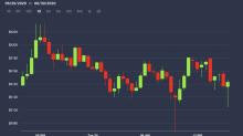 Market Wrap: Crypto Market Eerily Quiet as Bitcoin Stuck Near $9K