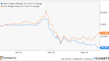 Should You Buy Hertz Stock Now?