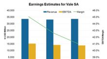 These Factors Are Affecting Vale SA's Earnings Estimates