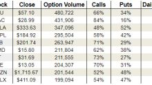 Monday's Vital Data: Micron, Tesla and Amazon