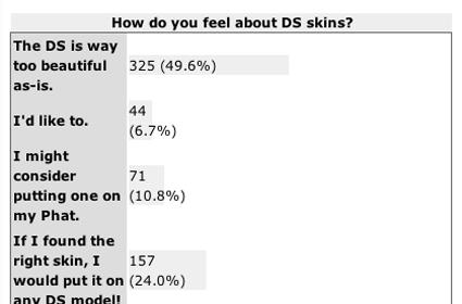 DS Fanboy Poll: The verdict on skins