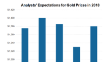 How other Analysts View Gold Prices in 2018 and Beyond
