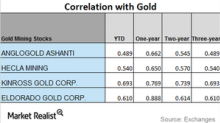 How Key Mining Stocks Are Correlated with Gold in October 2017