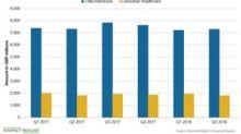 What Drove GlaxoSmithKline's Consumer Healthcare Segment in Q2