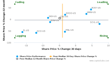 Caleres, Inc. breached its 50 day moving average in a Bearish Manner : CAL-US : October 17, 2017
