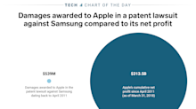 Apple won $539 million from Samsung in a patent lawsuit — an amount that's barely noticeable against Apple's net profits (AAPL)
